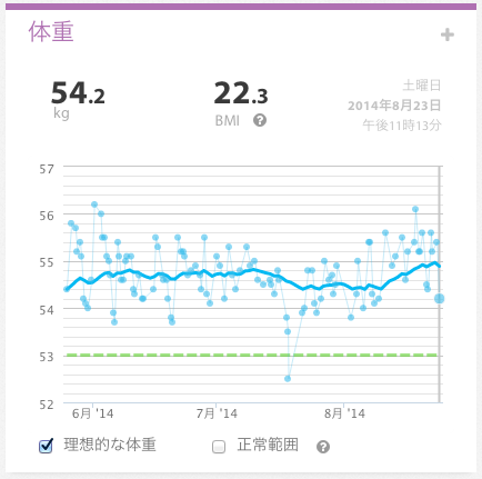Weight weekly report 2014 34