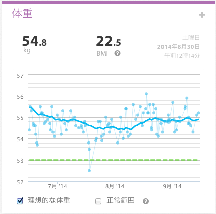 Weight weekly report 2014 35